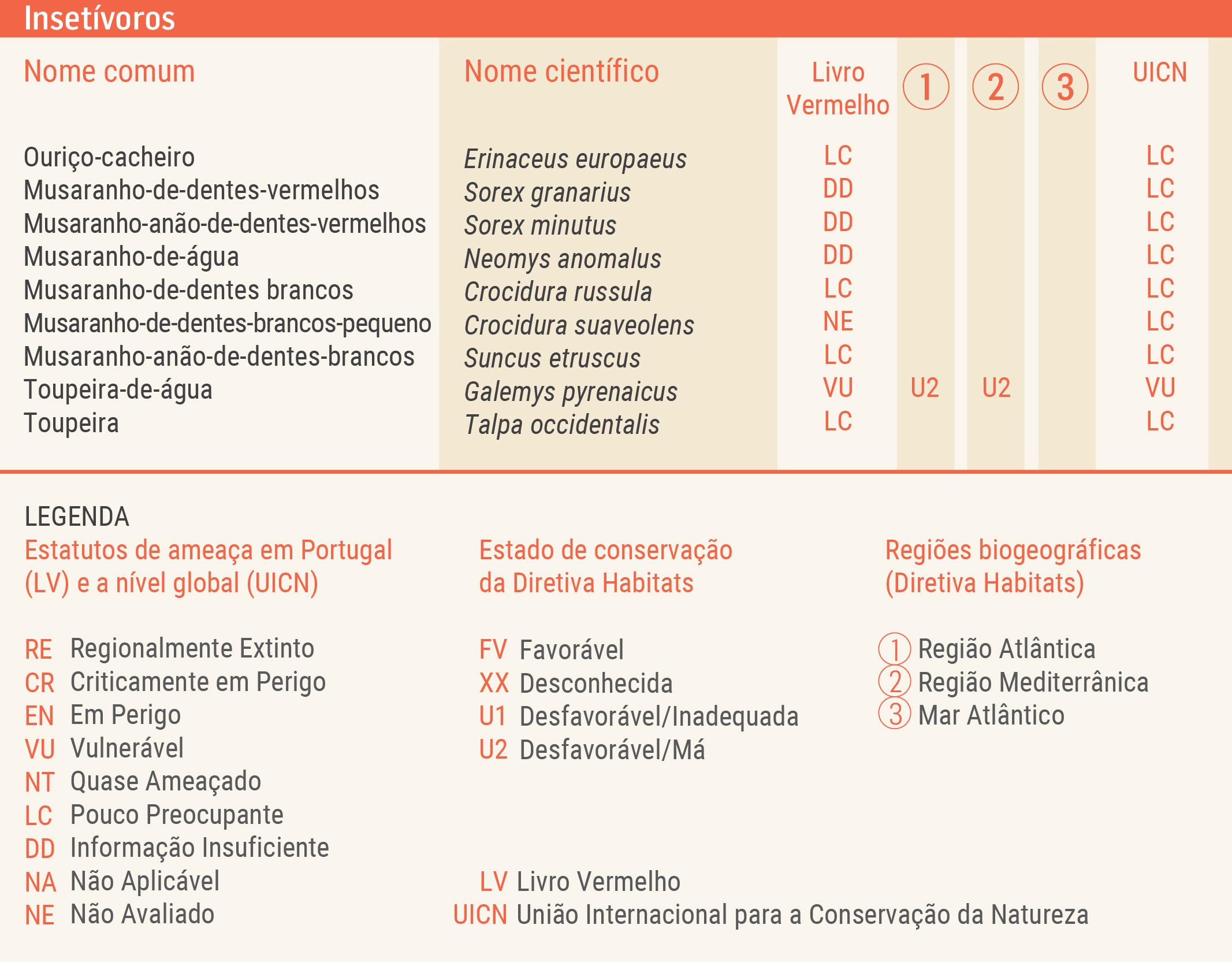 Tabela dos estatutos